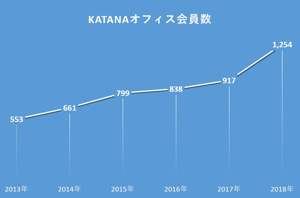 katanaオフィス会員数の推移